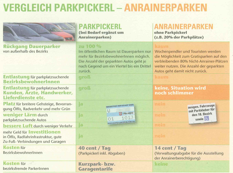 Anrainerparken_Tabelle